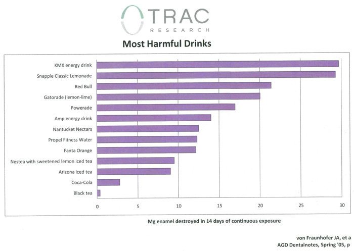Most Harmful Drinks